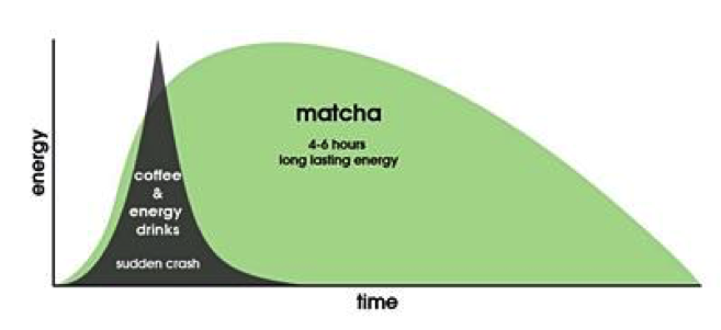 Matcha-graph.png#asset:40160